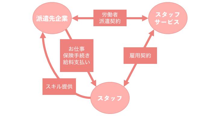 スタッフサービス雇用形態模式図