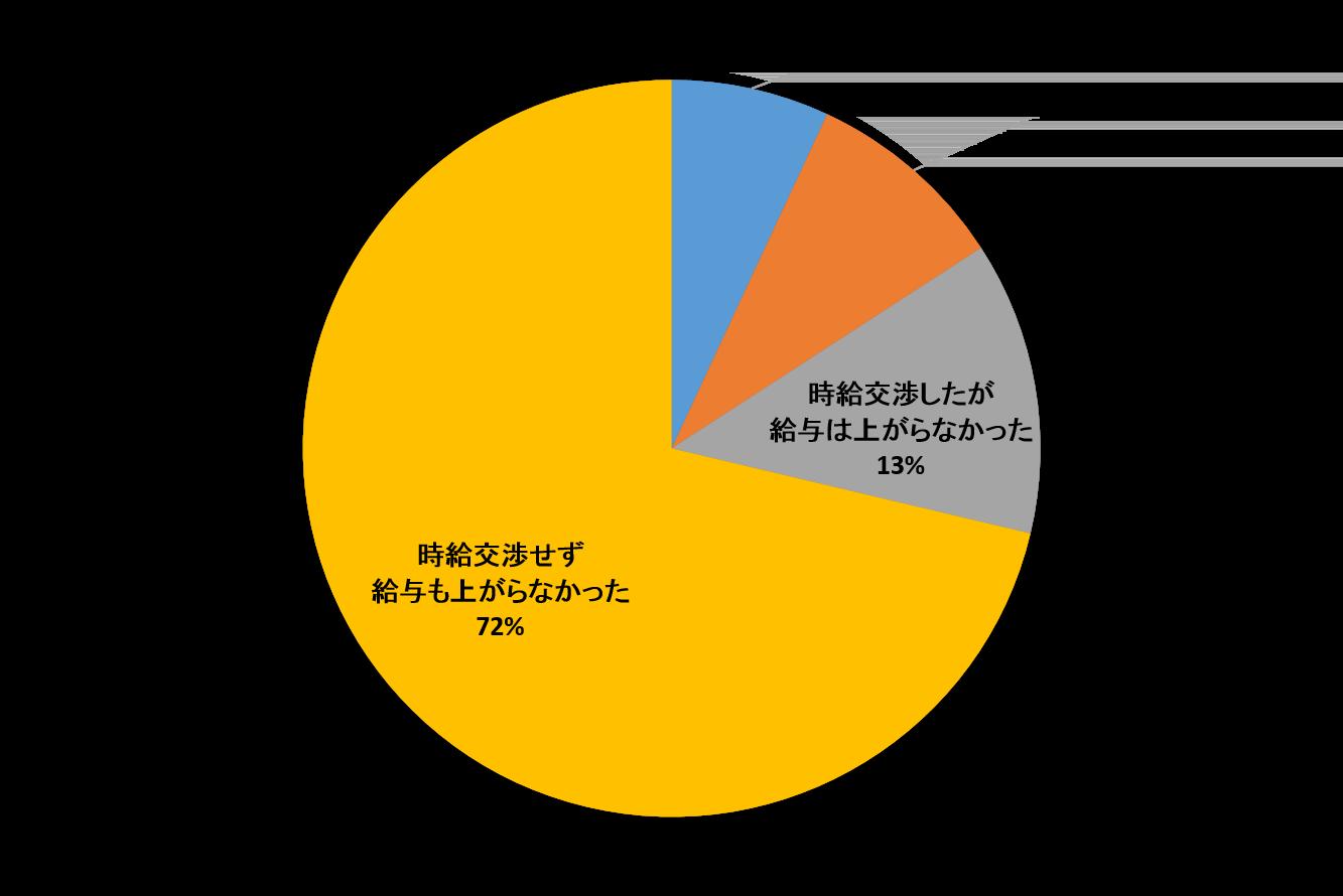時給交渉-グラフ