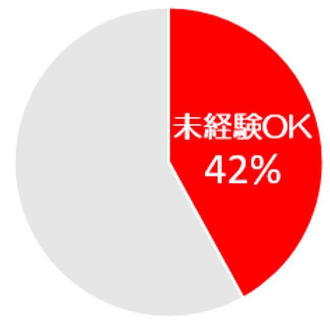 未経験OK42%