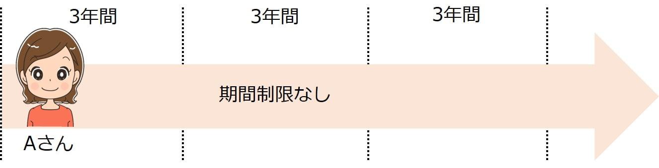 政令26業務の派遣契約期間