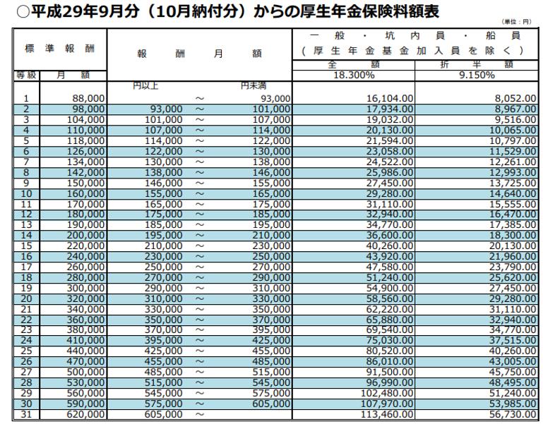 平成29年9月分(10月納付分)からの厚生年金保険料額表
