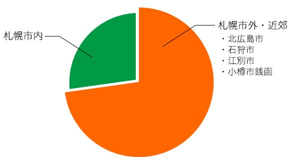 北海サポート株式会社-円グラフ