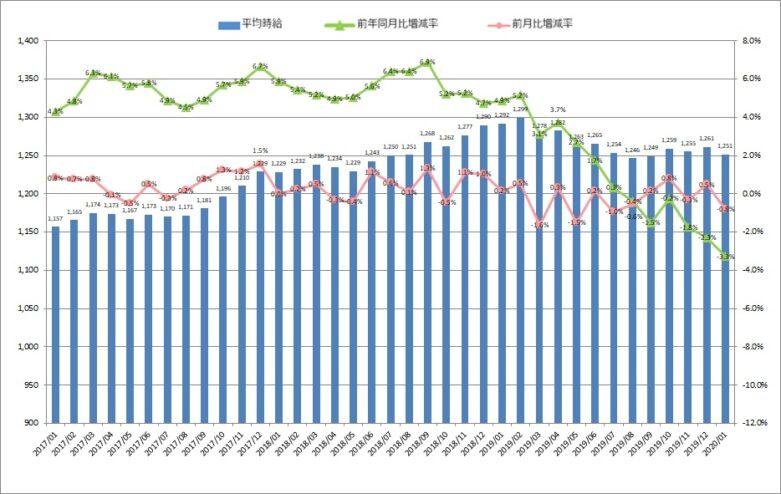 工場ワークス-製造業平均賃金調査