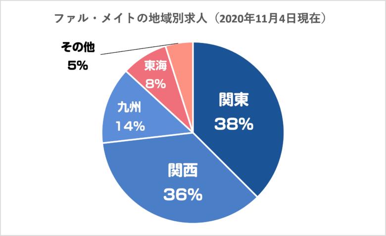 ファルメイトの地域別求人割合円グラフ