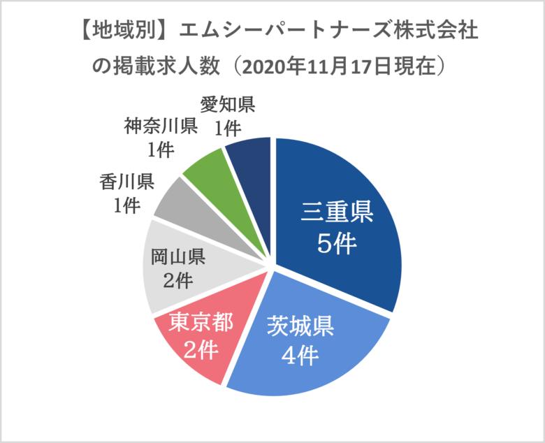 エムシーパートナーズ株式会社-地域別の求人数円グラフ