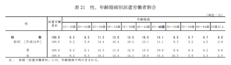 厚生労働省-平成29年派遣労働者実態調査