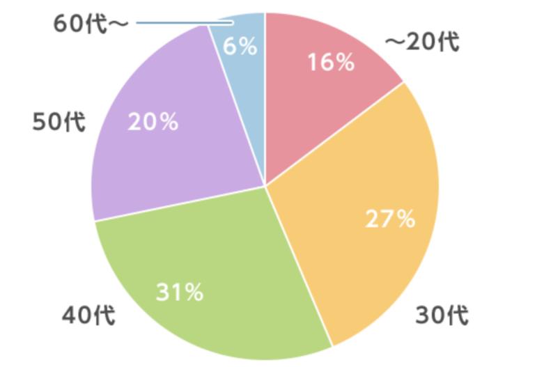 スタッフサービス・メディカル-利用者層の円グラフ