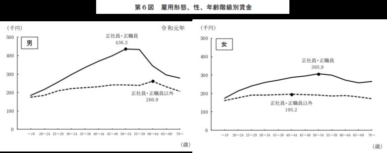厚生労働省-(男女)第6図雇用形態、性、年齢階級別賃金