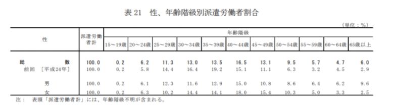 厚生労働省-男女・年齢別割合