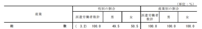 厚生労働省-男女別割合
