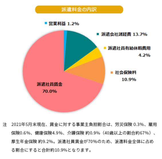 派遣料金の内訳-グラフ